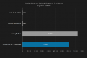 oled-laptop-graph-display-contrast-ratio-1375x917
